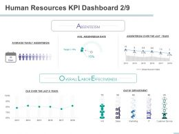 Human Resources KPI Dashboard Average Yearly Absenteeism Ppt Powerpoint Presentation Summary