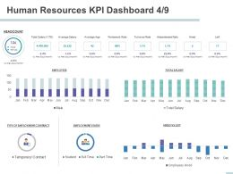 Human Resources KPI Dashboard Contract Ppt Powerpoint Presentation Design Templates