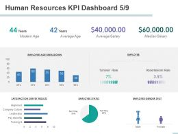 Human Resources KPI Dashboard Culture Benefits Powerpoint Presentation Clipart Images