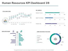 Human Resources KPI Dashboard Employee Churn Ppt Powerpoint Presentation Model