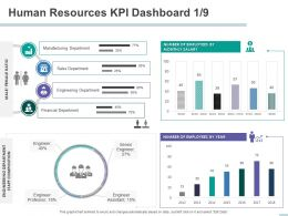 Human Resources KPI Dashboard Financial Department Powerpoint Presentation Templates