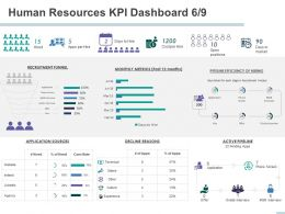 Human Resources KPI Dashboard Recruitment Funnel Ppt Powerpoint Presentation File Formats