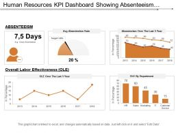Human Resources Kpi Dashboard Showing Absenteeism Overall Labor Effectiveness