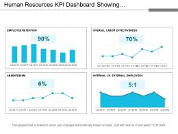 Human Resources Kpi Dashboard Showing Employee Retention Absenteeism