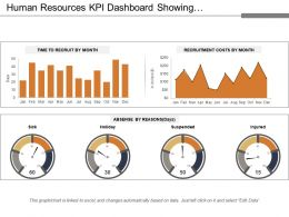 Human Resources Kpi Dashboard Showing Recruitment Costs And Absence By Reason