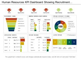 Human Resources Kpi Dashboard Showing Recruitment Funnel Application Sources