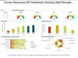 Human Resources Kpi Dashboard Showing Staff Strength Compensation Distribution