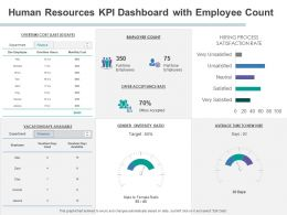 Human Resources KPI Dashboard With Employee Count Ratio Powerpoint Presentation Slide