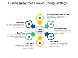 Human Resources Policies Pricing Strategy Management Leadership Training