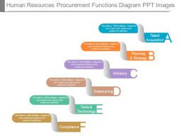 Human Resources Procurement Functions Diagram Ppt Images
