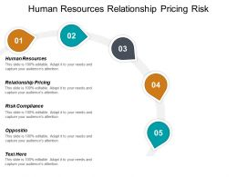 Human Resources Relationship Pricing Risk Compliance Opposition Bulls Eye Cpb