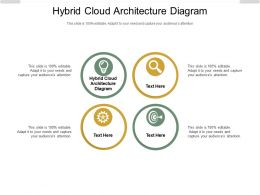 Hybrid Cloud Architecture Diagram Ppt Powerpoint Presentation Layouts Template Cpb