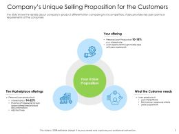 Hybrid Financing Companys Unique Selling Proposition For The Customers Ppts Shows