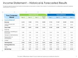 Hybrid Financing Income Statement Historical Forecasted Results Ppt Pictures