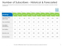 Hybrid Financing Number Of Subscribers Historical Forecasted Ppt Visual Aids