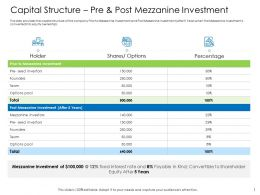 Hybrid Financing Pitch Capital Structure Pre Post Mezzanine Investment Ppts Shows