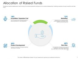 Hybrid Financing Pitch Deck Allocation Of Raised Funds Expansion Cost Ppt Model