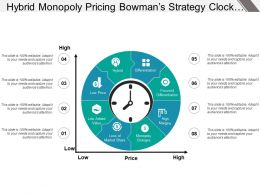 Hybrid Monopoly Pricing Bowman S Strategy Clock With Numbers