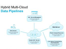Hybrid Multi Cloud Data Pipelines