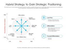 Hybrid Strategy To Gain Strategic Positioning