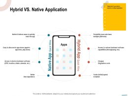 Hybrid Vs Native Application Quickly Learn Ppt Powerpoint Presentation Layouts Sample