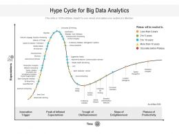 Hype Cycle For Big Data Analytics