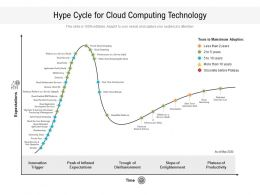 Hype Cycle For Cloud Computing Technology