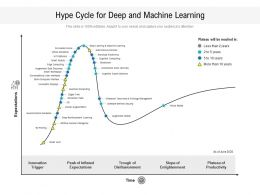Hype Cycle For Deep And Machine Learning