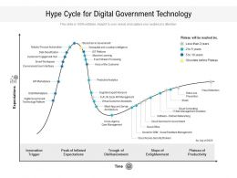 Hype Cycle For Digital Government Technology
