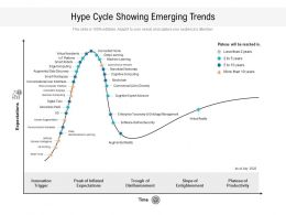 Hype Cycle Showing Emerging Trends