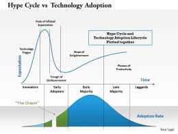 Hype Cycle Vs Technology Adoption Powerpoint Presentation Slide Template
