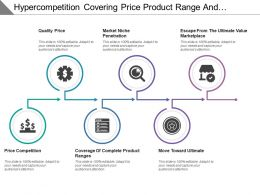 Hyper Competition Covering Price Product Range And Move Towards Ultimate