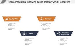 Hyper Competition Showing Skills Territory And Resources