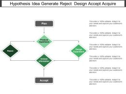 Hypothesis Idea Generate Reject Design Accept Acquire
