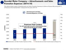 Hyundai Motor Company Advertisements And Sales Promotion Expenses 2014-18