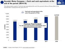 Hyundai Motor Company Cash And Cash Equivalents At The End Of The Period 2014-18
