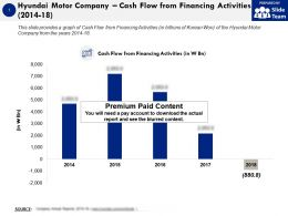 Hyundai Motor Company Cash Flow From Financing Activities 2014-18