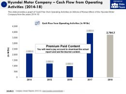 Hyundai Motor Company Cash Flow From Operating Activities 2014-18