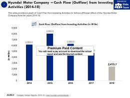 Hyundai Motor Company Cash Flow Outflow From Investing Activities 2014-18
