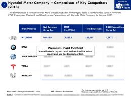 Hyundai Motor Company Comparison Of Key Competitors 2018