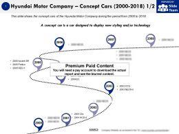 Hyundai Motor Company Concept Cars 2000-2018