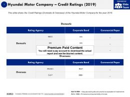 Hyundai Motor Company Credit Ratings 2019