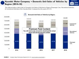 Hyundai Motor Company Domestic Unit Sales Of Vehicles By Region 2014-18