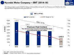 Hyundai Motor Company Ebit 2014-18