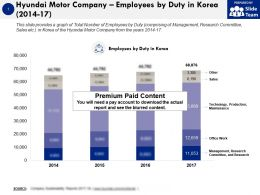 Hyundai Motor Company Employees By Duty In Korea 2014-17