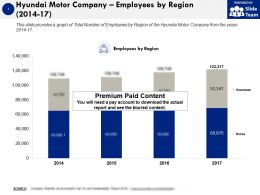 Hyundai Motor Company Employees By Region 2014-17