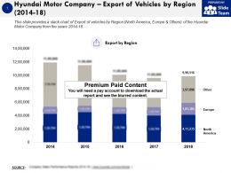 Hyundai Motor Company Export Of Vehicles By Region 2014-18