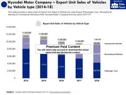 Hyundai Motor Company Export Unit Sales Of Vehicles By Vehicle Type 2014-18