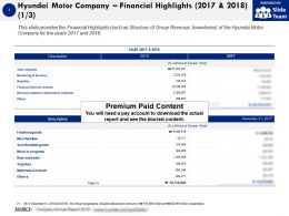 Hyundai Motor Company Financial Highlights 2017-2018