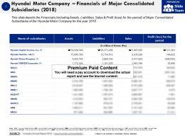 Hyundai Motor Company Financials Of Major Consolidated Subsidiaries 2018